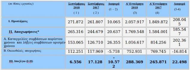 Οι προσλήψεις- αποχωρήσεις όπως καταγράφονται στο πληροφοριακό σύστημα ΕΡΓΑΝΗ