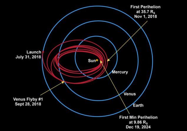 Έχουν περάσει μόνο 78 μέρες από τότε που το Parker Solar Probe εκτοξεύθηκε και ήδη έχουμε πλησιάσει τον άστρο μας περισσότερο από κάθε άλλο διαστημικό σκάφος στην ιστορία