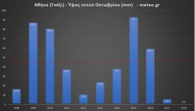 Πίνακας για βροχές Οκτωβρίου Αθήνας 2008-2018