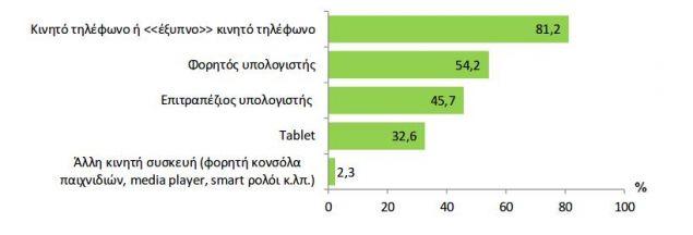 Στο γράφημα καταγράφονται οι συσκευές πρόσβασης στο διαδίκτυο για ηλικίες από 16 έως 74 ετών/Πηγή: ΕΛΣΤΑΤ