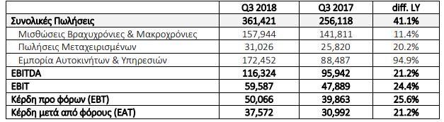 Συνοπτικά τα οικονομικά αποτελέσματα του Ομίλου Autohellas
