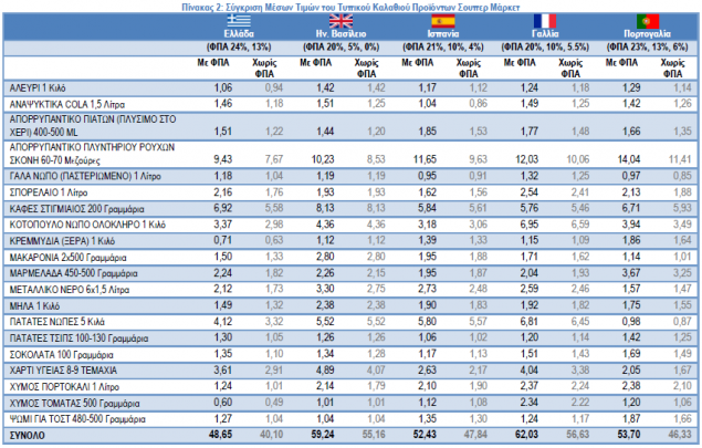 Οι τιμές ενός τυπικού καλαθιού σούπερ μάρκετ σε πέντε χώρες/Πηγή: ΙΕΛΚΑ