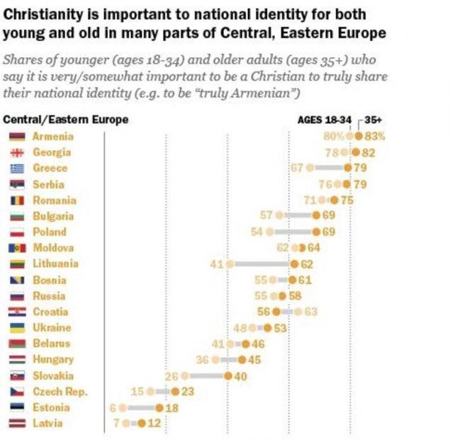 Ο πίνακας για κεντρική και ανατολική Ευρώπη / Πηγή: Pew Research