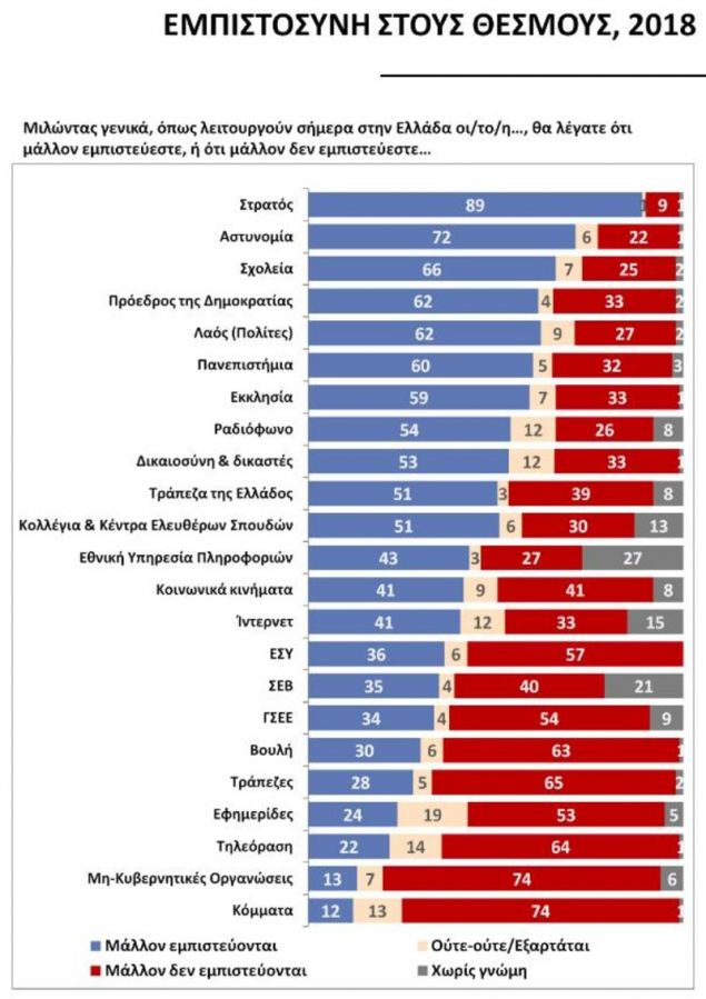 Ο συγκεντρωτικός πίνακας της έρευνας / Πηγή: Public Issue