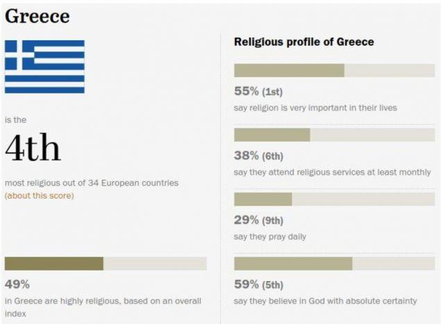Ο πίνακας για την Ελλάδα / Πηγή: Pew Research center