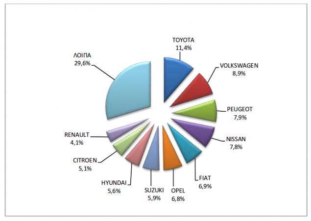 Οι πωλήσεις καινούργιων αυτοκινήτων ανά μάρκα από τον Ιανουάριο μέχρι τον Νοέμβριο/Πηγή: ΕΛΣΤΑΤ