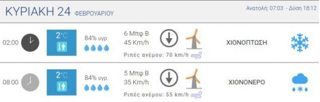 Τα δεδομένα για το κέντρο της Αθήνας / Πηγή: meteo.gr