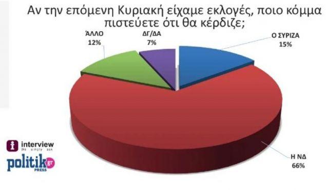 Πηγή: Politik/politik.gr
