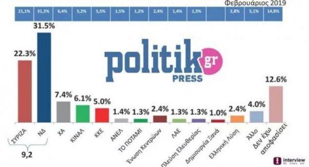 Ο πίνακας με την πρόθεση ψήφου / Πηγή: Politik/politik.gr