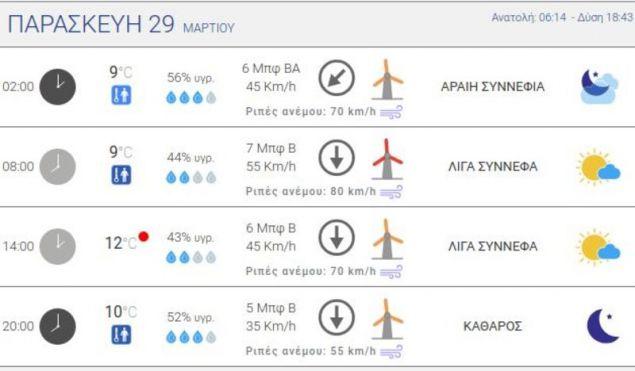 Ο πίνακας του meteo.gr για την Αθήνα την Παρασκευή / Πηγή: meteo.gr