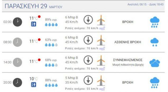 O προγνωστικός πίνακας του meteo.gr για τα Χανιά / Πηγή: meteo.gr